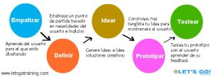 Proceso design thinking