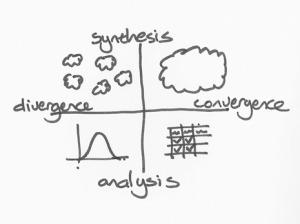divergir converger